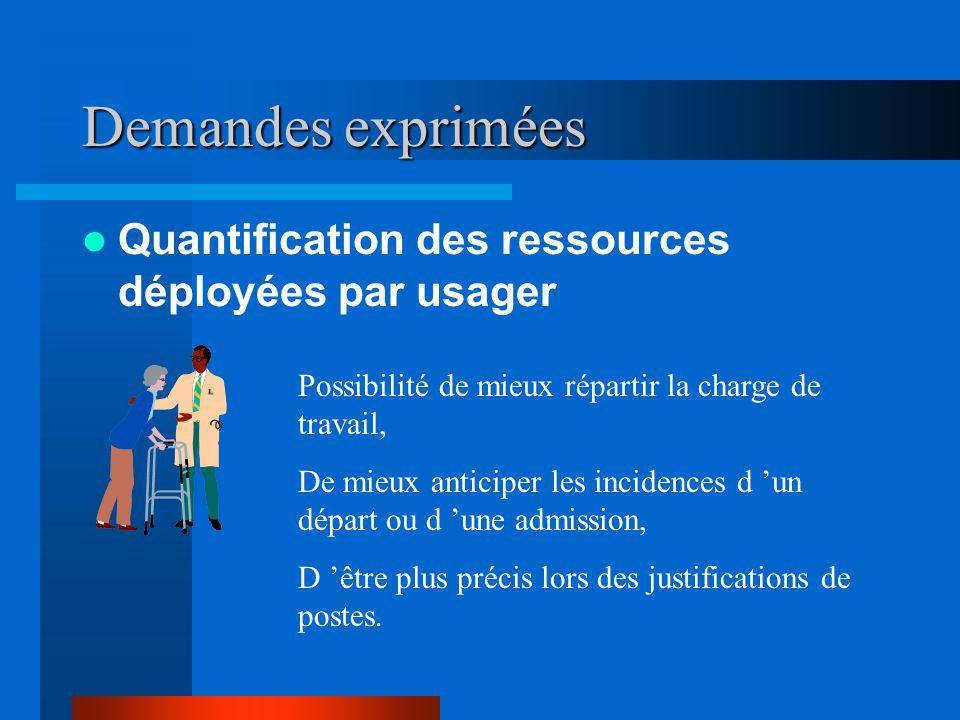 Demandes exprimées Quantification des ressources déployées par usager