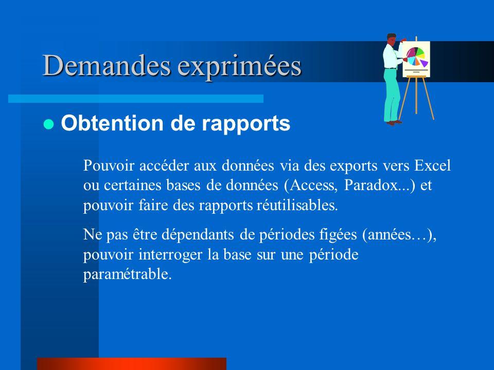 Demandes exprimées Obtention de rapports