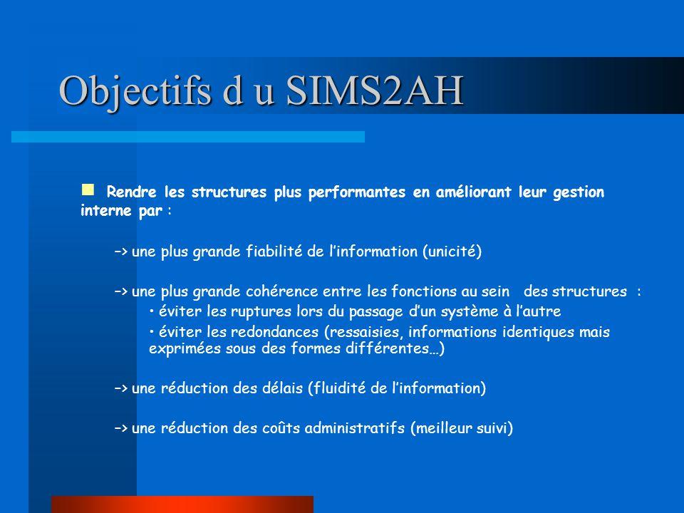 Objectifs d u SIMS2AH Rendre les structures plus performantes en améliorant leur gestion interne par :