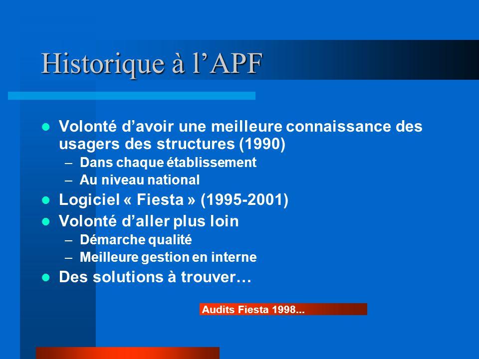 Historique à l'APF Volonté d'avoir une meilleure connaissance des usagers des structures (1990) Dans chaque établissement.