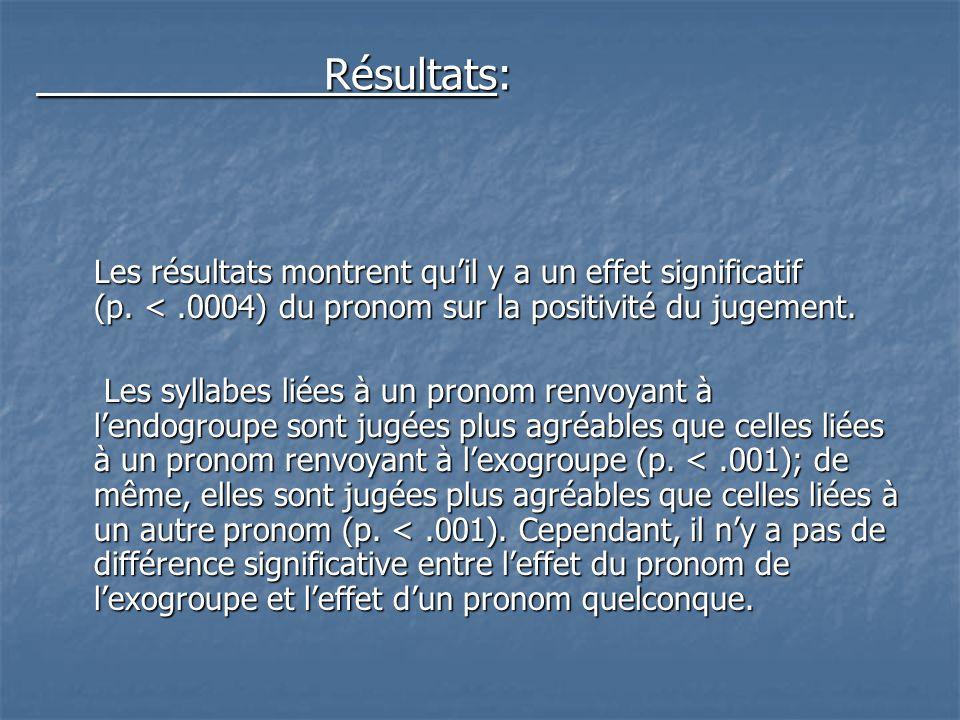 Résultats: Les résultats montrent qu'il y a un effet significatif (p. < .0004) du pronom sur la positivité du jugement.