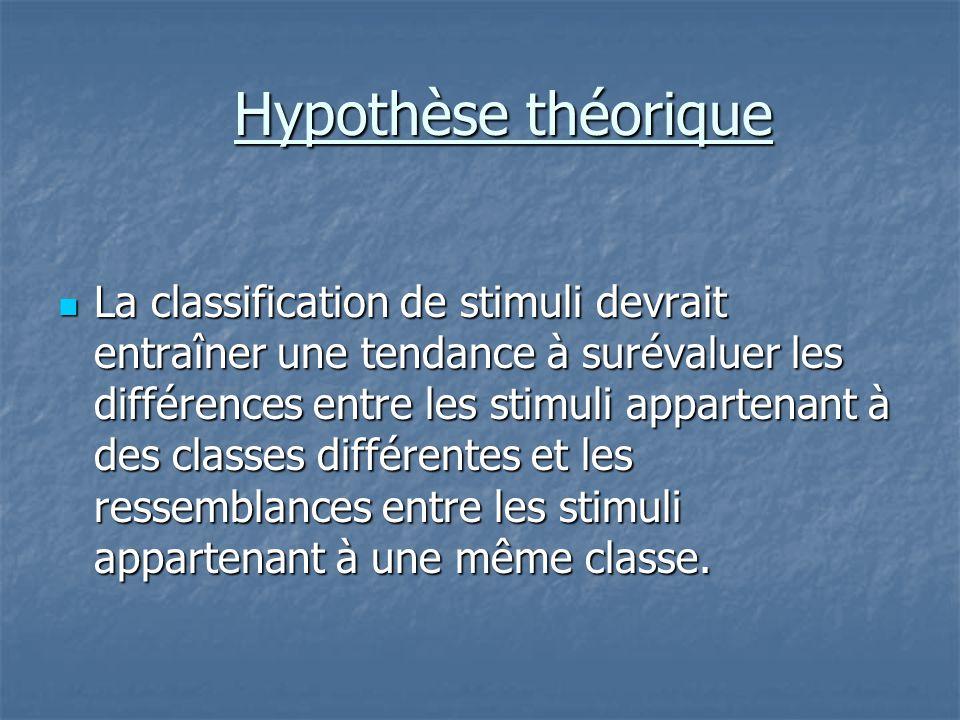 Hypothèse théorique