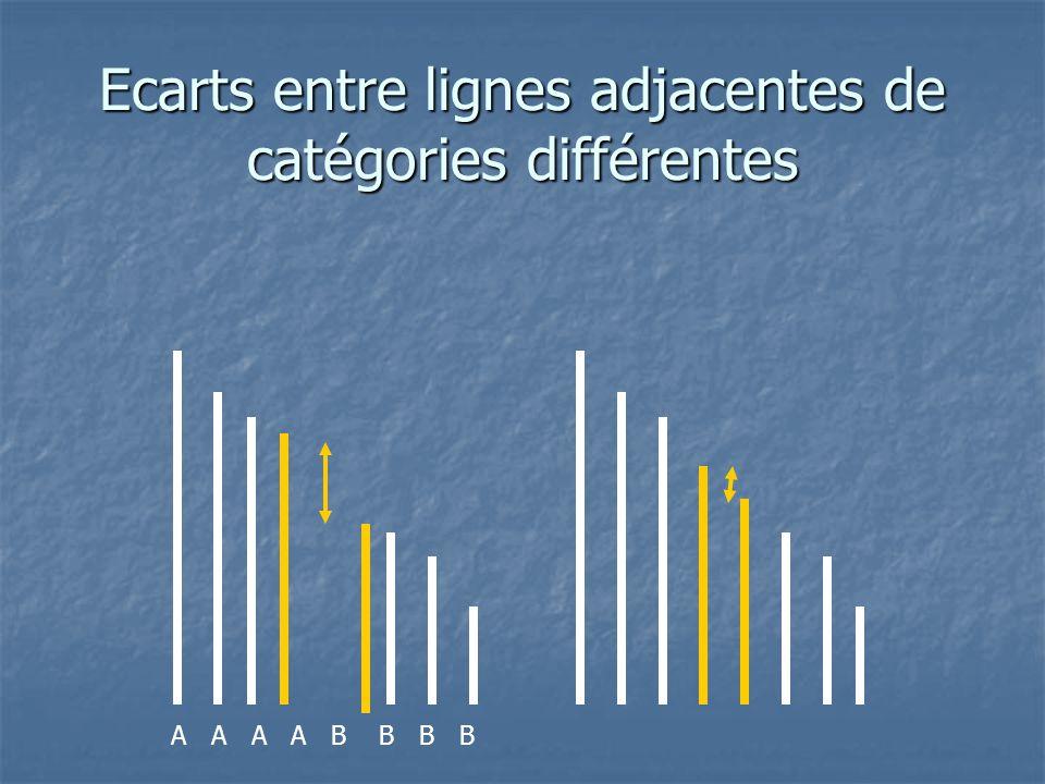 Ecarts entre lignes adjacentes de catégories différentes