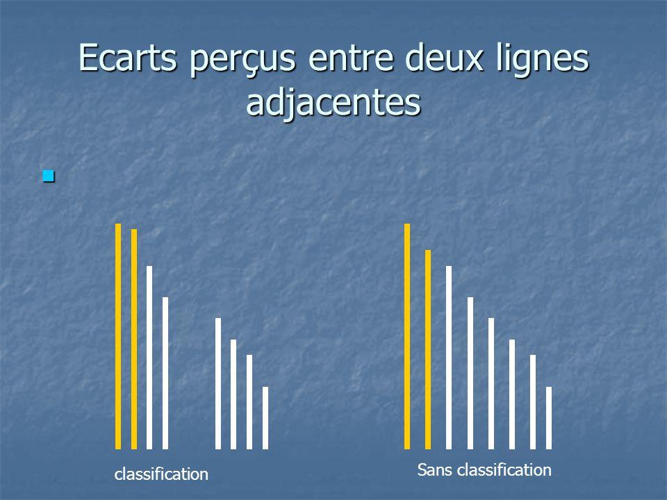 Ecarts perçus entre deux lignes adjacentes