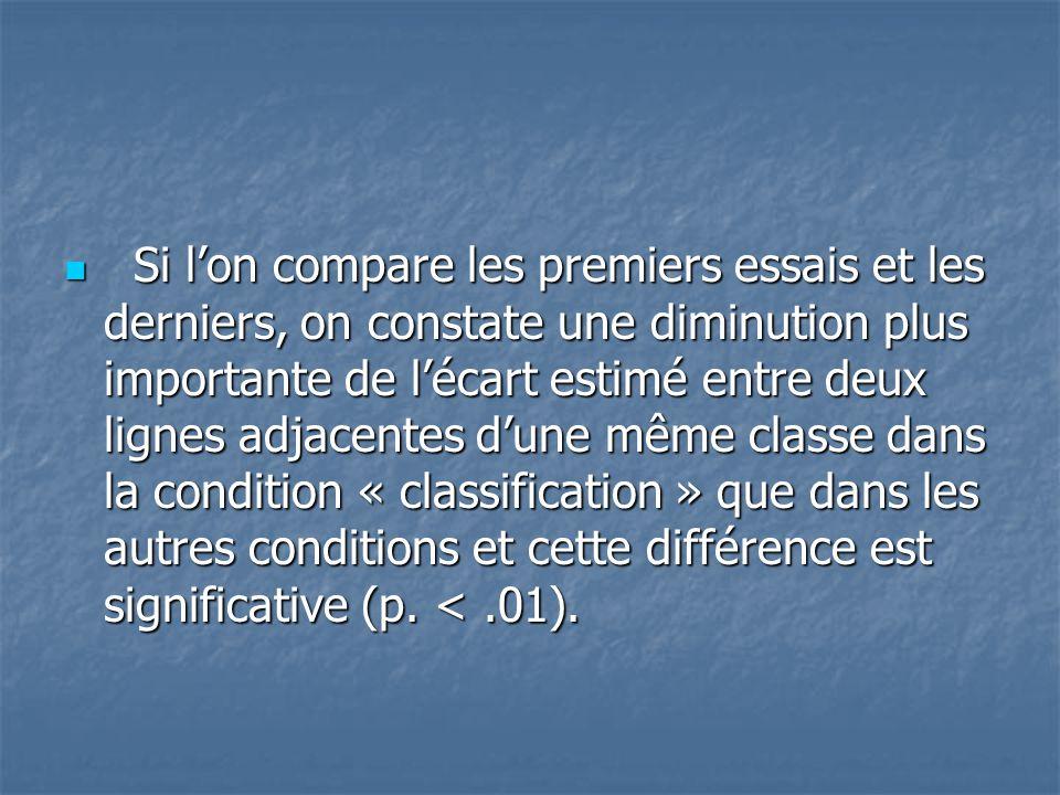 Si l'on compare les premiers essais et les derniers, on constate une diminution plus importante de l'écart estimé entre deux lignes adjacentes d'une même classe dans la condition « classification » que dans les autres conditions et cette différence est significative (p. < .01).