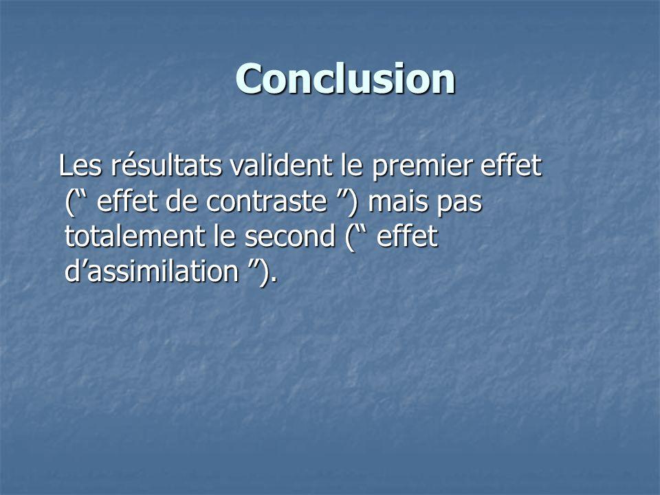 Conclusion Les résultats valident le premier effet ( effet de contraste ) mais pas totalement le second ( effet d'assimilation ).