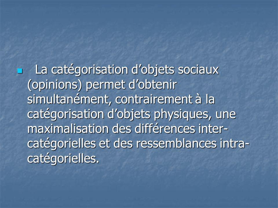 La catégorisation d'objets sociaux (opinions) permet d'obtenir simultanément, contrairement à la catégorisation d'objets physiques, une maximalisation des différences inter-catégorielles et des ressemblances intra-catégorielles.