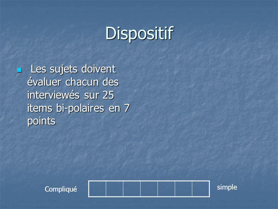 Dispositif Les sujets doivent évaluer chacun des interviewés sur 25 items bi-polaires en 7 points.