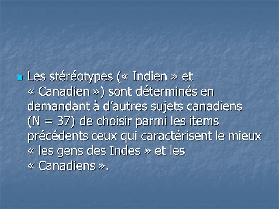 Les stéréotypes (« Indien » et « Canadien ») sont déterminés en demandant à d'autres sujets canadiens (N = 37) de choisir parmi les items précédents ceux qui caractérisent le mieux « les gens des Indes » et les « Canadiens ».