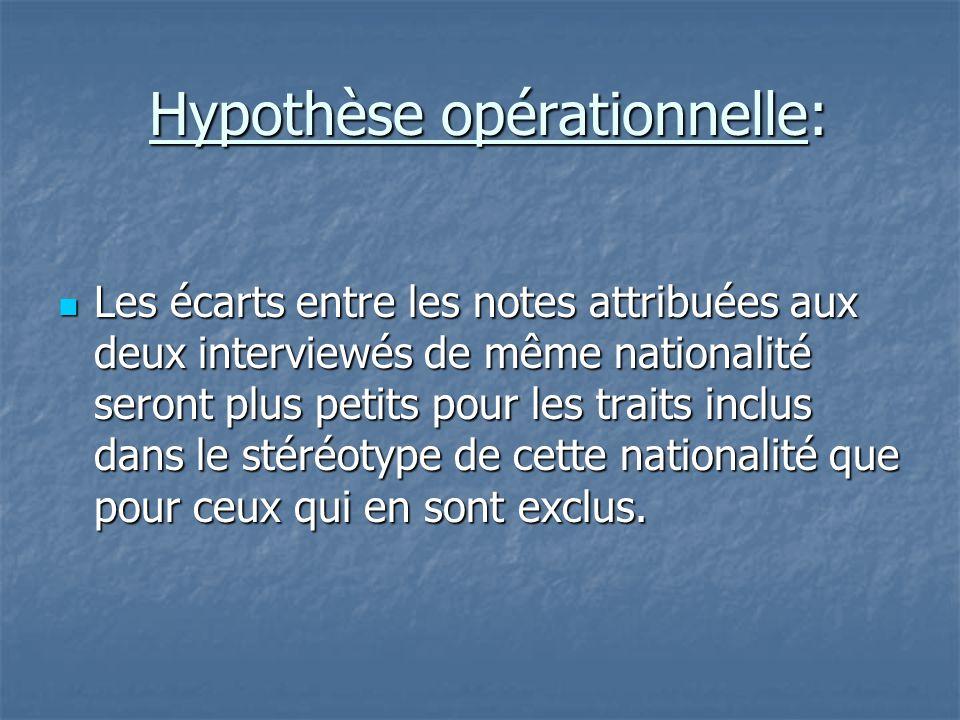 Hypothèse opérationnelle: