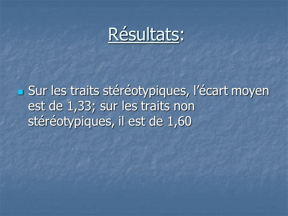 Résultats: Sur les traits stéréotypiques, l'écart moyen est de 1,33; sur les traits non stéréotypiques, il est de 1,60.