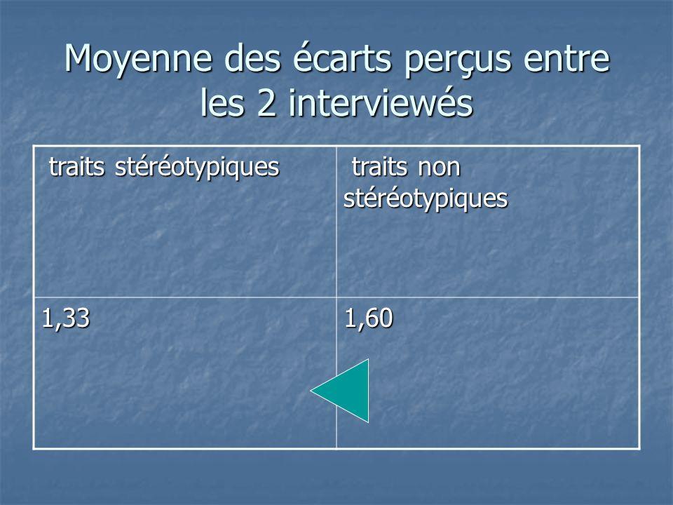 Moyenne des écarts perçus entre les 2 interviewés
