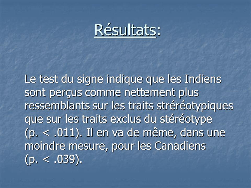 Résultats: