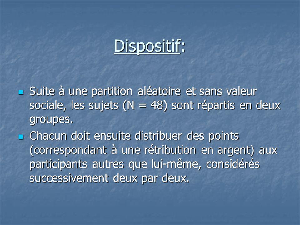 Dispositif: Suite à une partition aléatoire et sans valeur sociale, les sujets (N = 48) sont répartis en deux groupes.