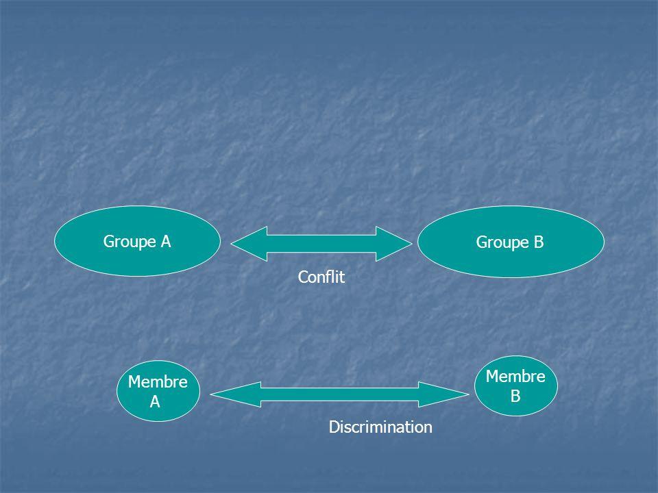 Groupe A Groupe B Conflit Membre B Membre A Discrimination