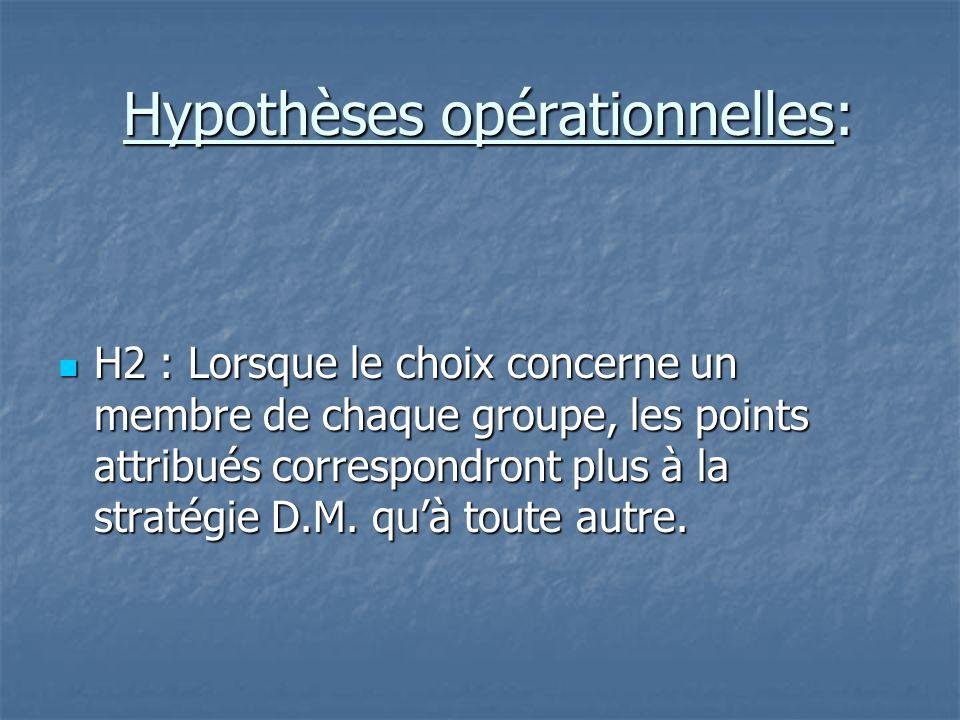 Hypothèses opérationnelles: