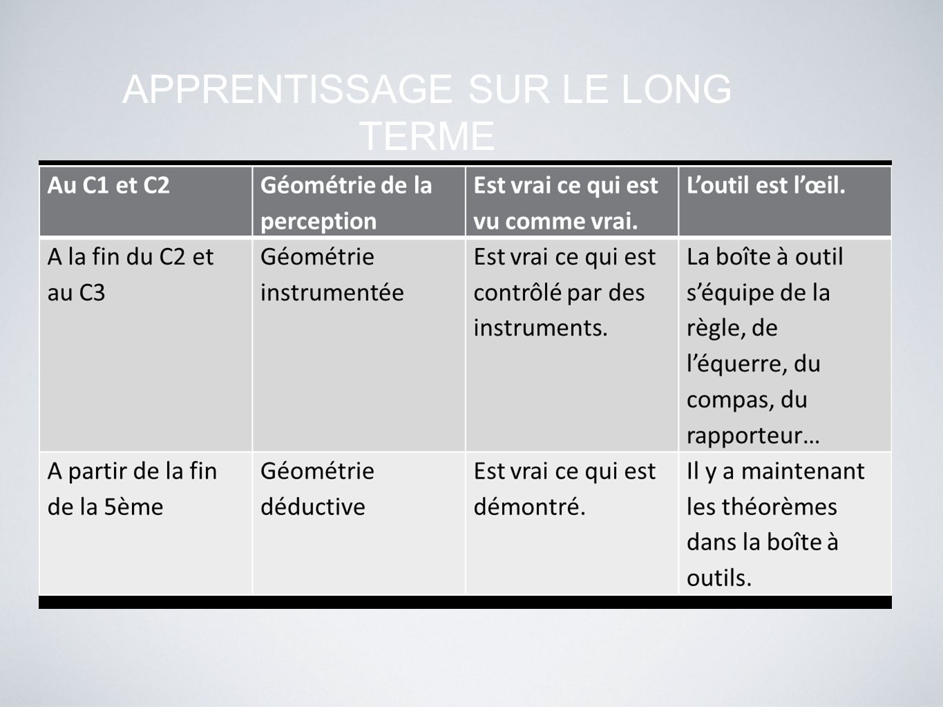 APPRENTISSAGE SUR LE LONG TERME
