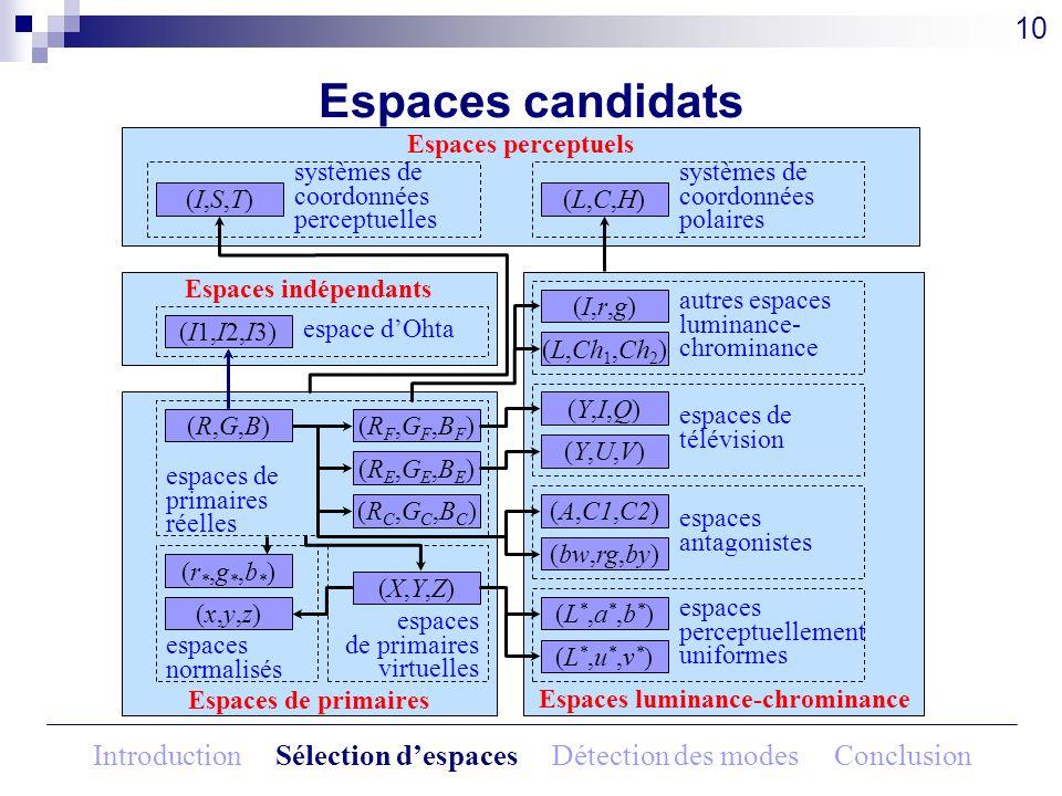 Espaces luminance-chrominance