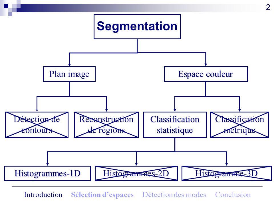 Segmentation Espace couleur Plan image Détection de contours