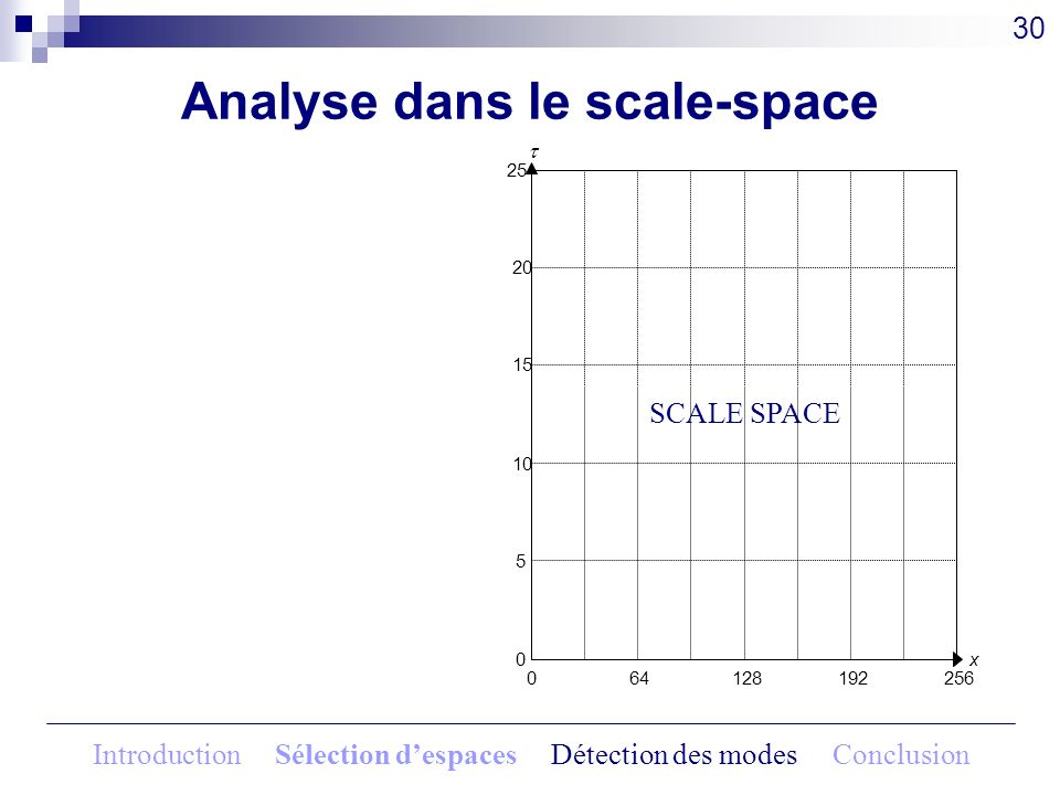 Analyse dans le scale-space
