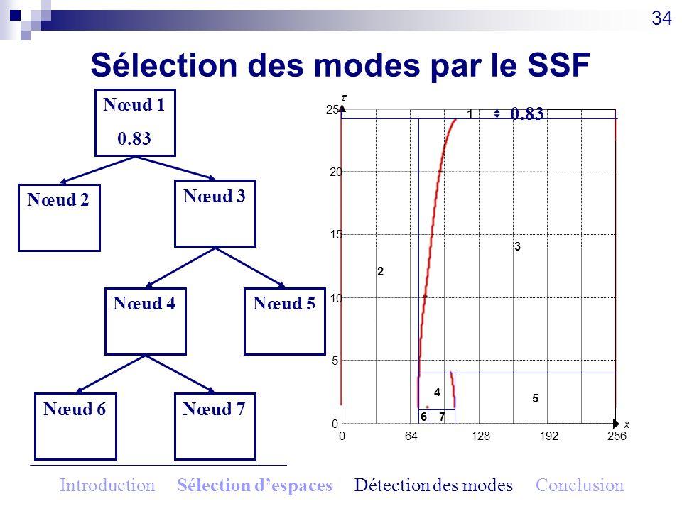Sélection des modes par le SSF