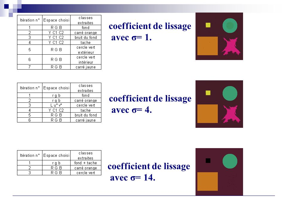 coefficient de lissage