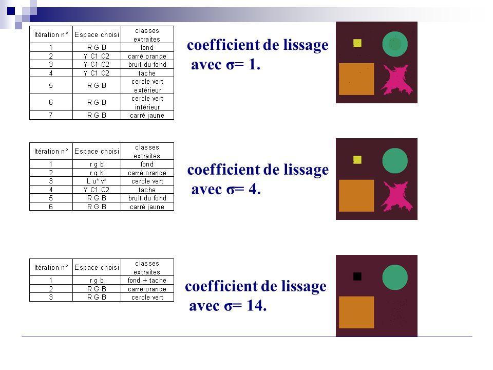 coefficient de lissage