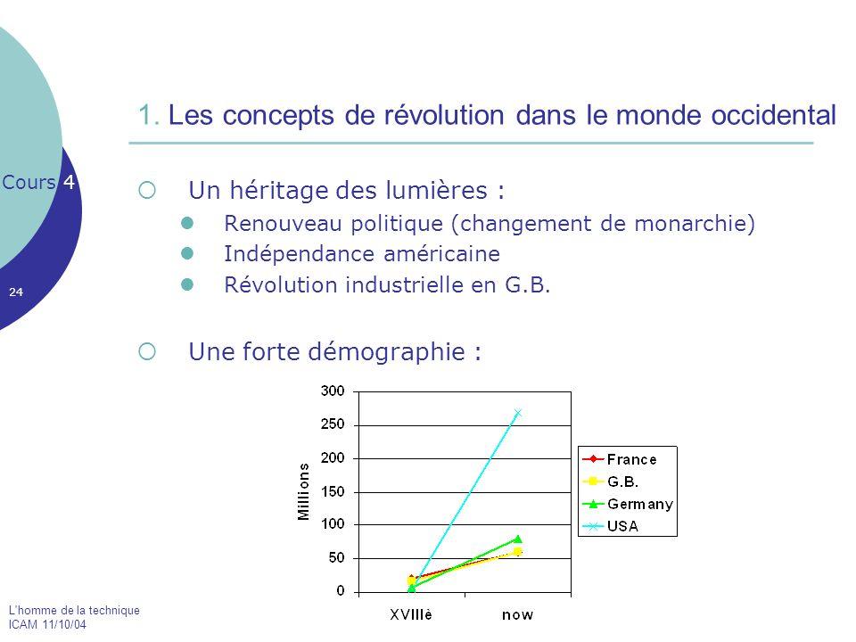 1. Les concepts de révolution dans le monde occidental