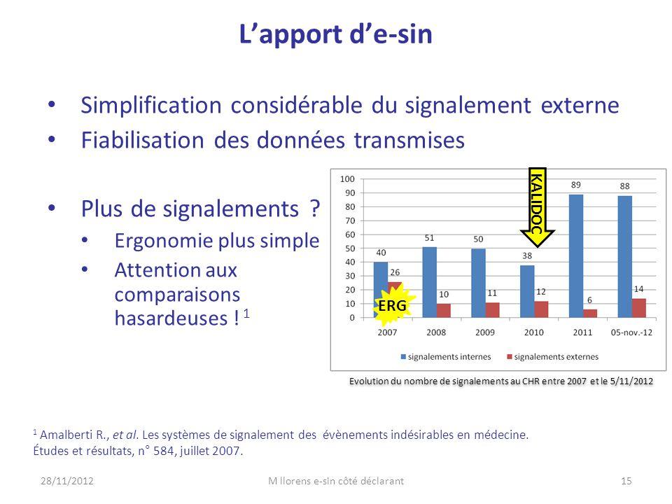 L'apport d'e-sin Simplification considérable du signalement externe