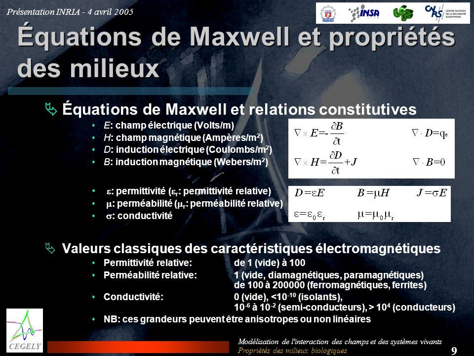 Équations de Maxwell et propriétés des milieux