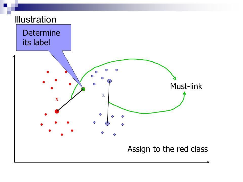 Illustration Determine its label Must-link x x Assign to the red class