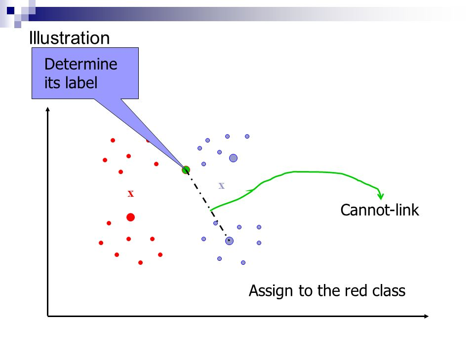 Illustration Determine its label Cannot-link Assign to the red class x