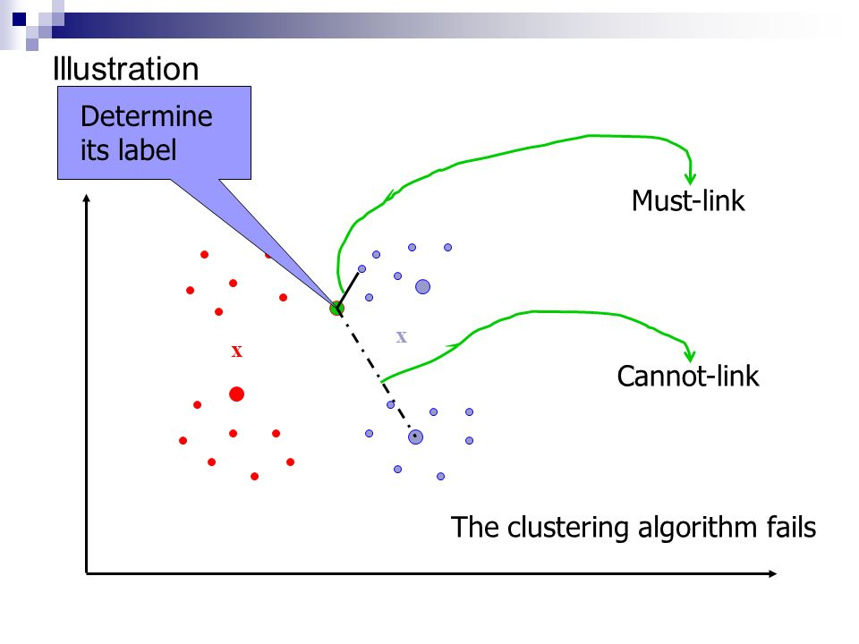 Illustration Determine its label Must-link Cannot-link