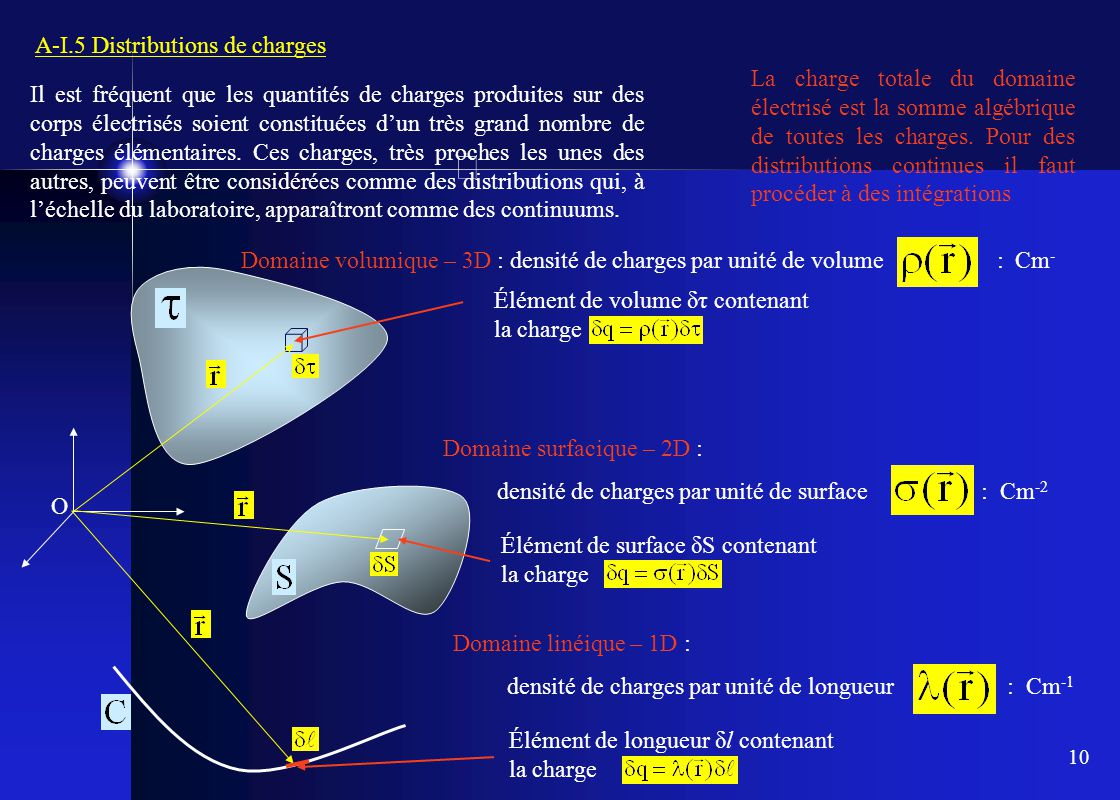 A-I.5 Distributions de charges