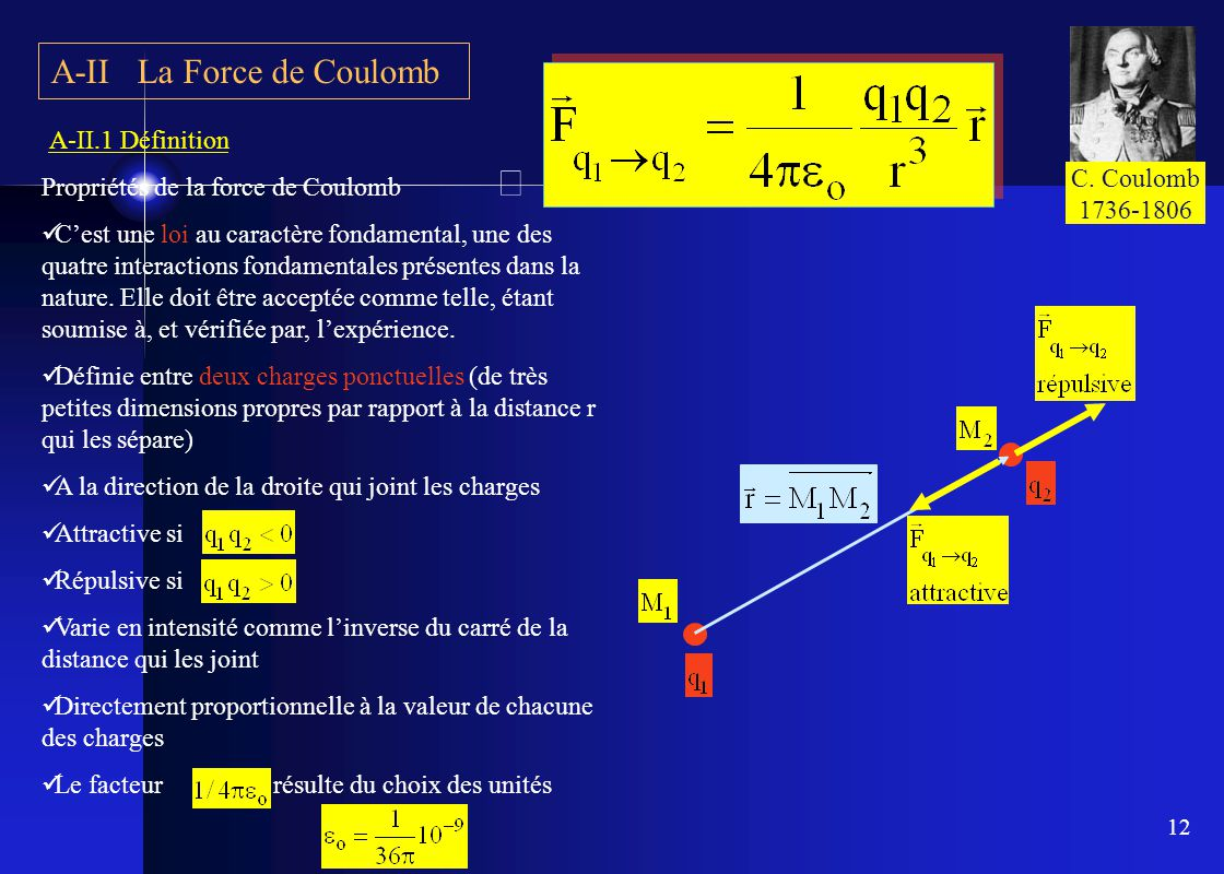 A-II La Force de Coulomb
