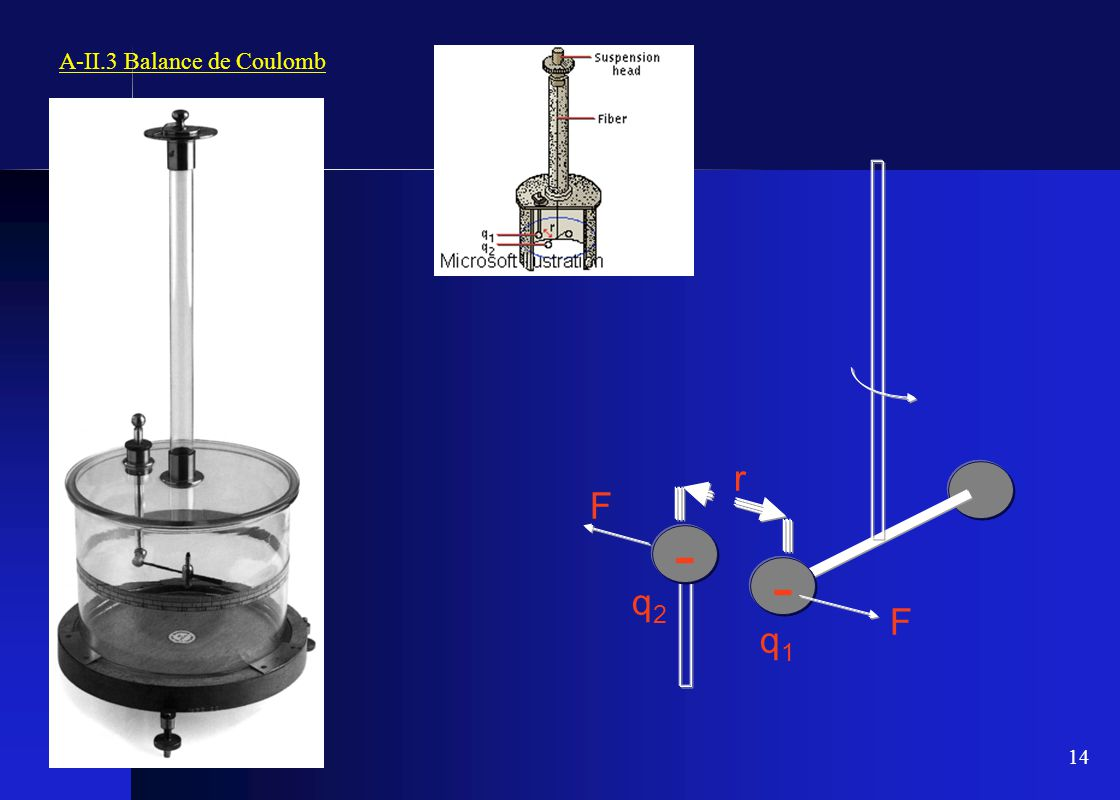 A-II.3 Balance de Coulomb