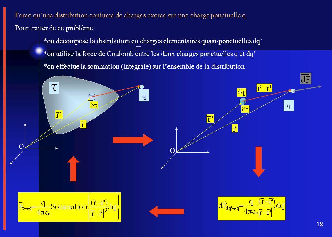 Force qu'une distribution continue de charges exerce sur une charge ponctuelle q