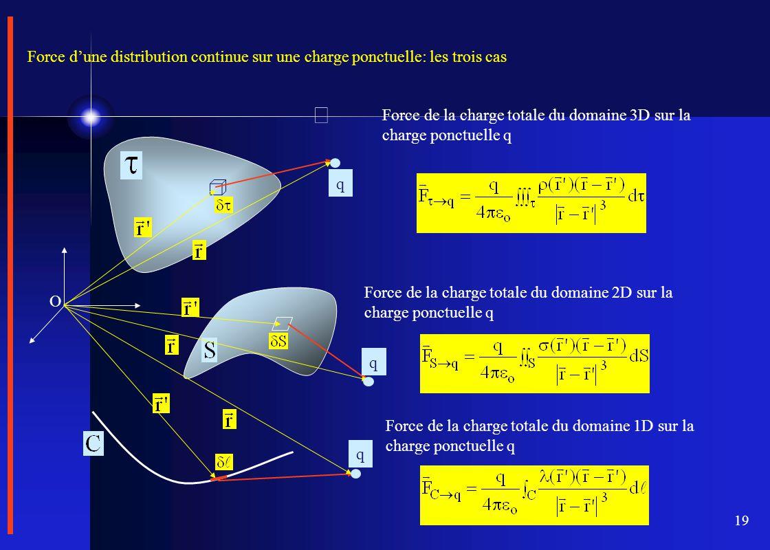 Force d'une distribution continue sur une charge ponctuelle: les trois cas