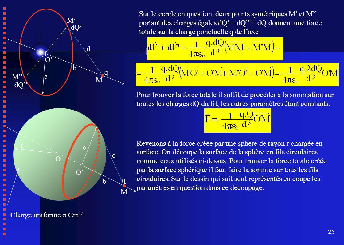 Sur le cercle en question, deux points symétriques M' et M'' portant des charges égales dQ' = dQ'' = dQ donnent une force totale sur la charge ponctuelle q de l'axe