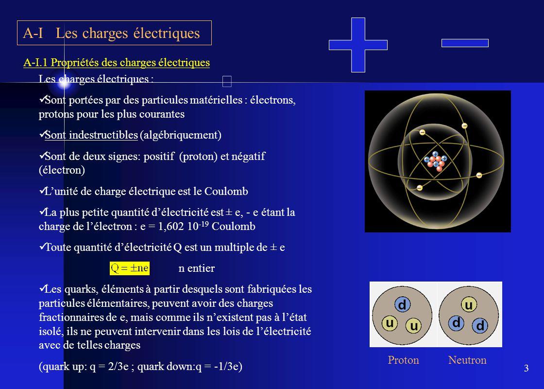 A-I Les charges électriques
