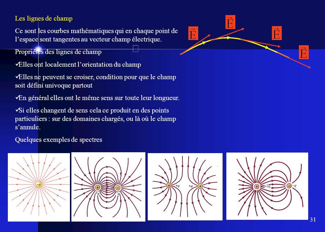Les lignes de champ Ce sont les courbes mathématiques qui en chaque point de l'espace sont tangentes au vecteur champ électrique.