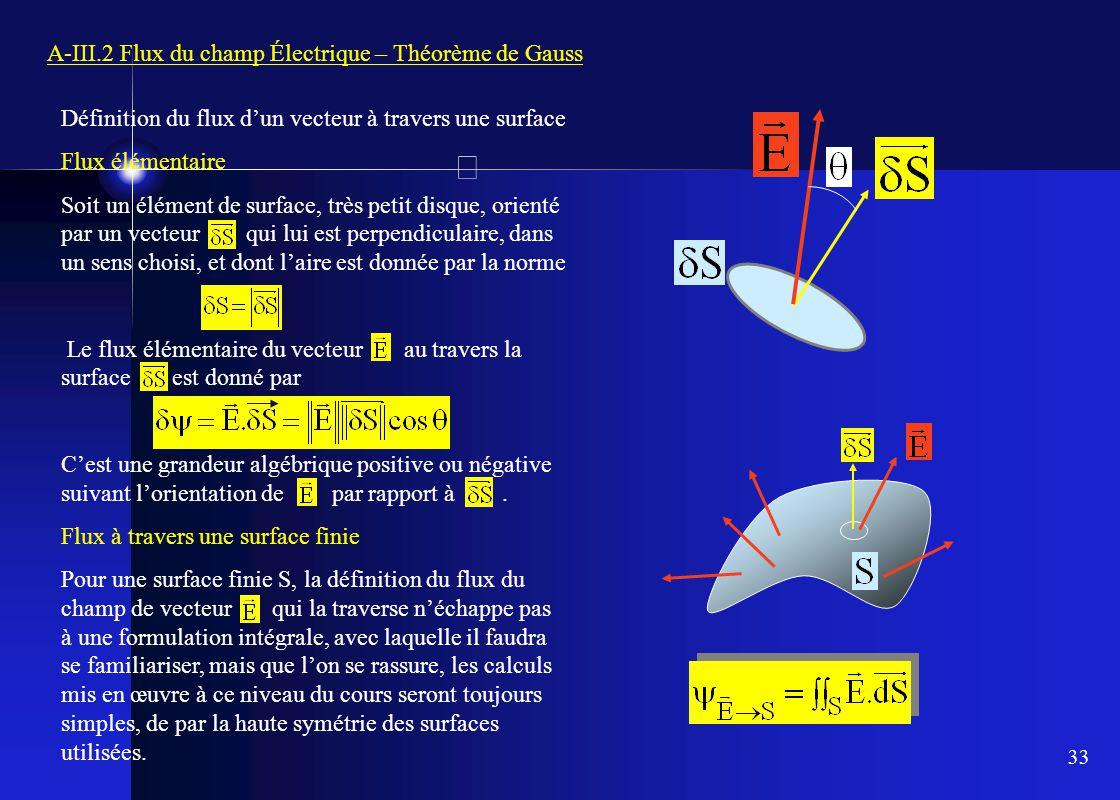 A-III.2 Flux du champ Électrique – Théorème de Gauss