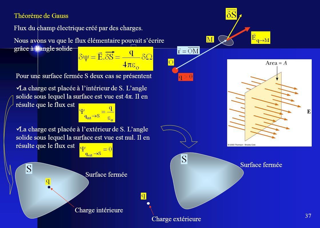 Théorème de Gauss Flux du champ électrique créé par des charges. Nous avons vu que le flux élémentaire pouvait s'écrire grâce à l'angle solide.
