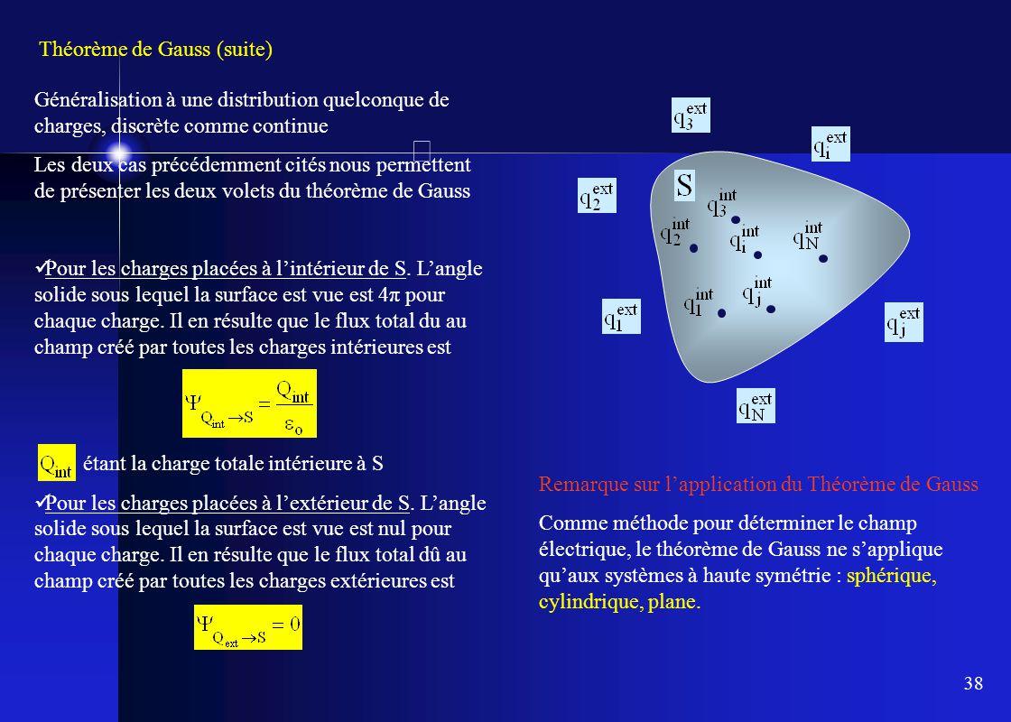 Théorème de Gauss (suite)