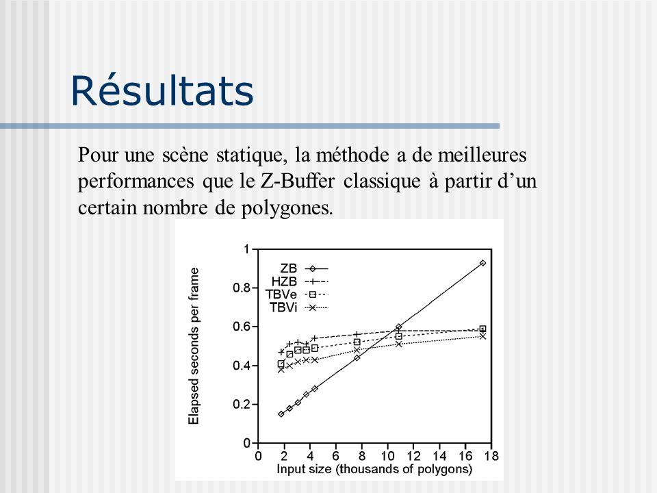 Résultats Pour une scène statique, la méthode a de meilleures performances que le Z-Buffer classique à partir d'un certain nombre de polygones.