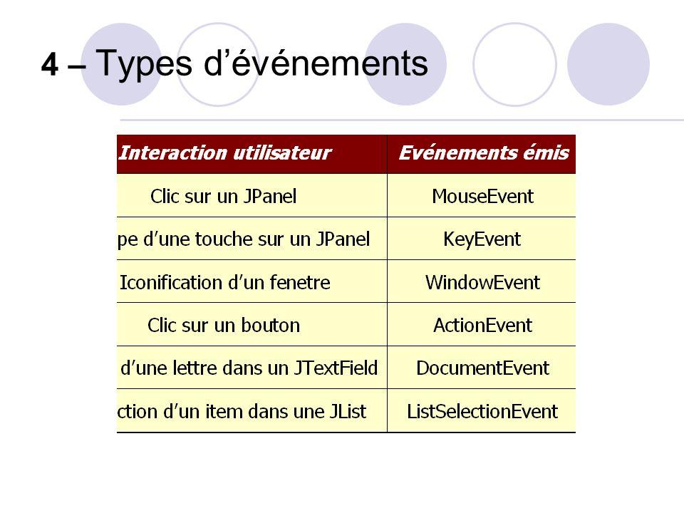 4 – Types d'événements