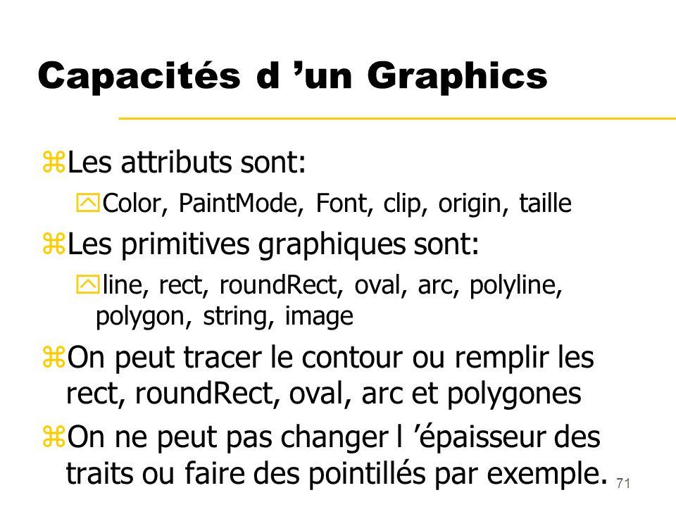Capacités d 'un Graphics