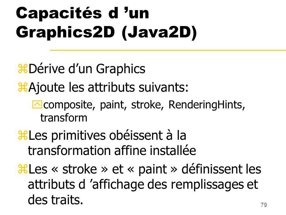 Capacités d 'un Graphics2D (Java2D)
