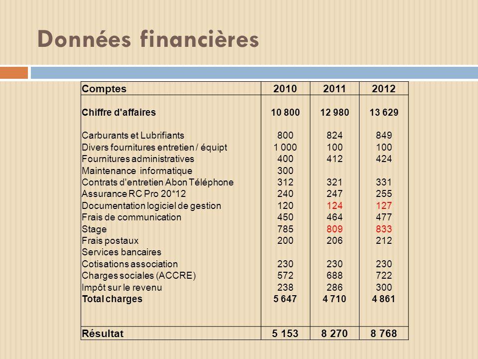 Données financières Comptes 2010 2011 2012 Résultat 5 153 8 270 8 768