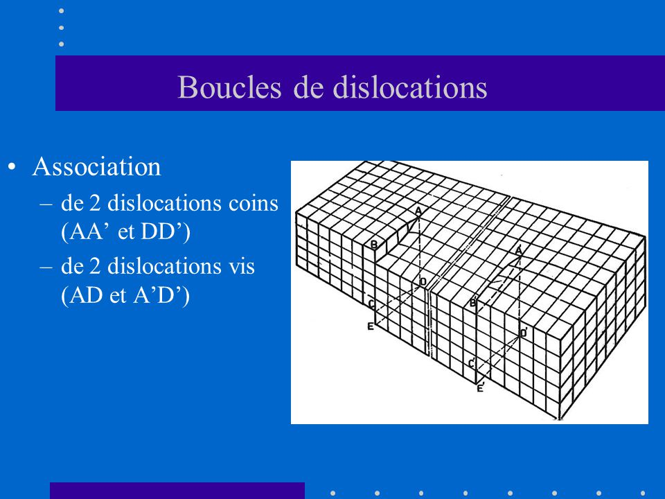 Boucles de dislocations